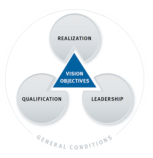 Success Factors Lean Management Qualification Implementation Leadership